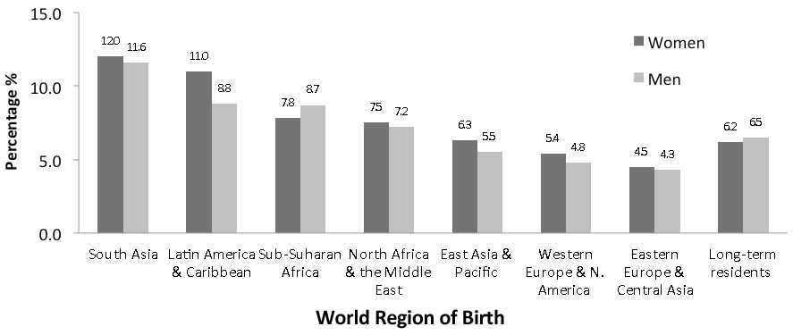 World Region of Birth